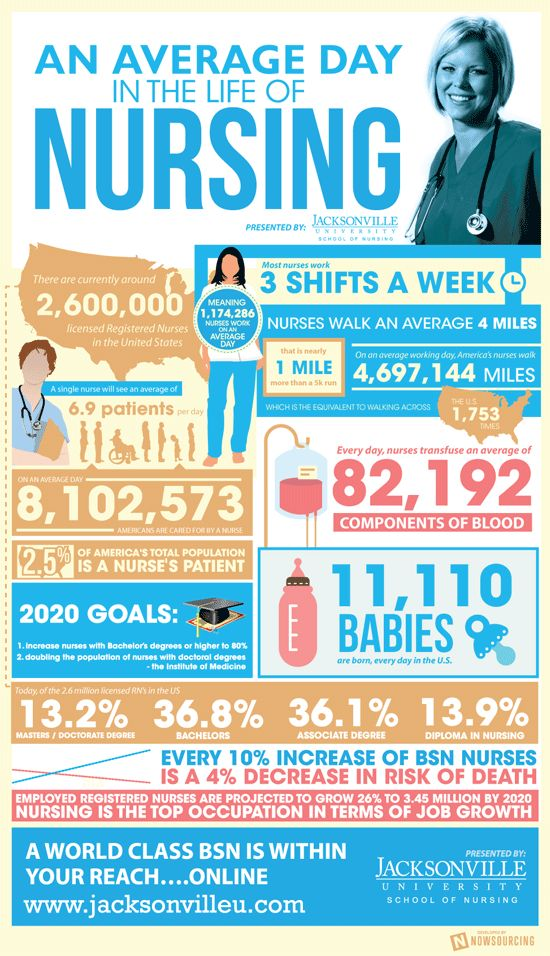 An Average Day in the Life of Nursing in the USA INFOGRAPHIC
