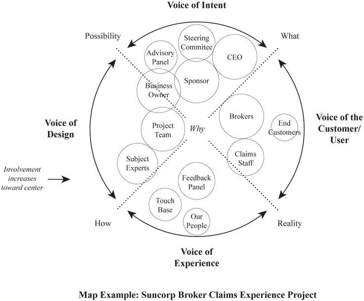 business context diagram example