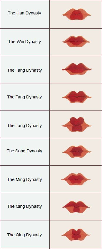 From Han dynasty to Qing dynasty- different types of painted lips, Chinese…