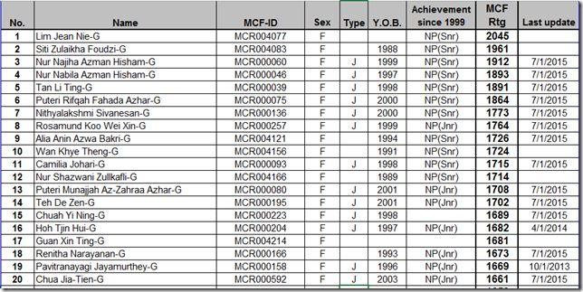 Top Twenty Malaysia Female Chess Ratings–July 2015