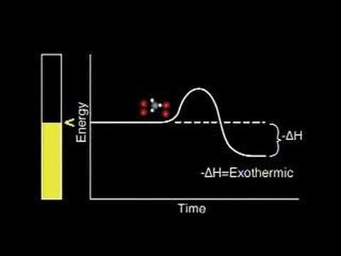 Activation energy - the molecules must collide with sufficient energy to break the existing bonds in the reactants and form new products via bond formation in the products (activation energy). Usually supplied via the addition of heat or a flame (temperature = kinetic energy). This energy is added and the bonds form by absorbing this energy (endothermic).