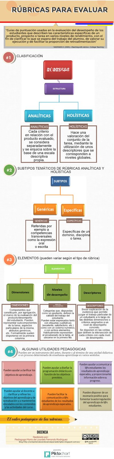 Rúbricas para evaluar y sus utilidades pedagógicas. Clasificación, subtipos y elementos que componen una rúbrica, por ejemplo: niveles de desempeño y descriptos. #rúbrica #rúbricas #rubric