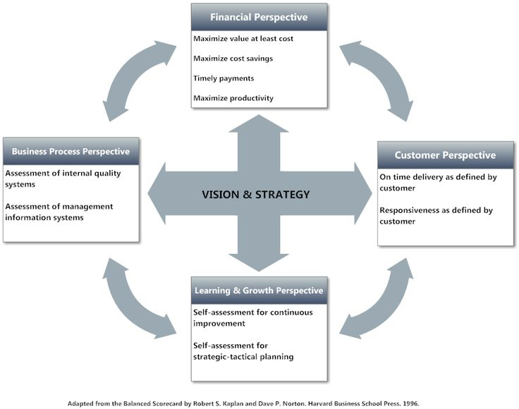 1000 images about Balanced Scorecard Examples on