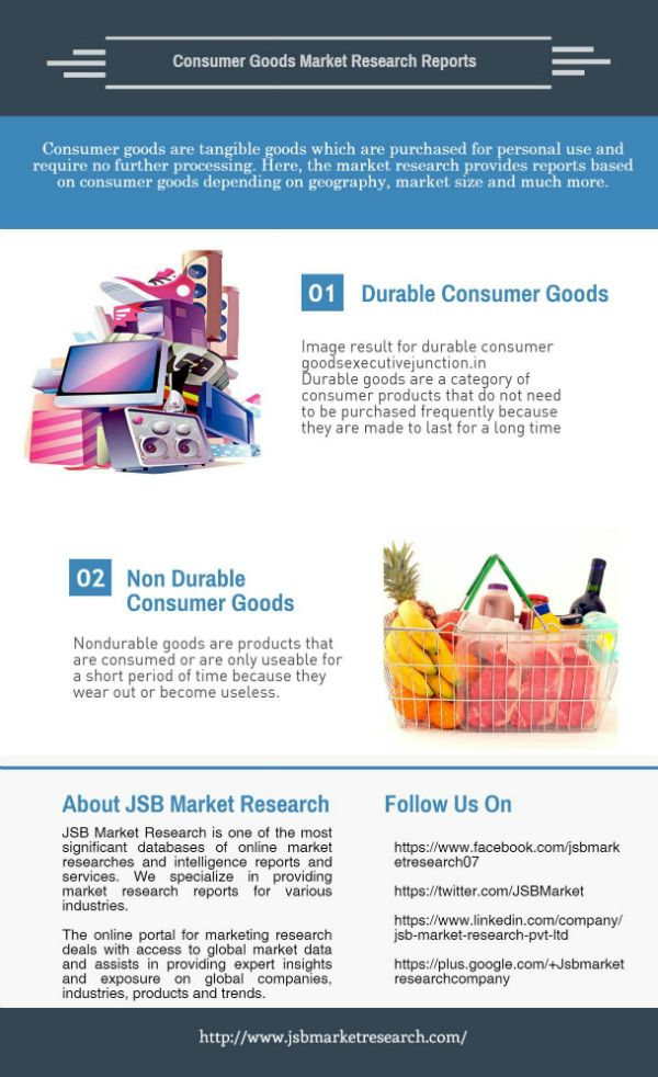 Consumer Goods Market Research Reports - #JSBMarketResearch  #ConsumerGoods #MarketResearchReports #MarketResearch #IndustryAnalysis   Consumer goods are tangible goods which are purchased for personal use and require no further processing. Here, the market research provides reports based on consumer goods depending on geography, market size and much more.
