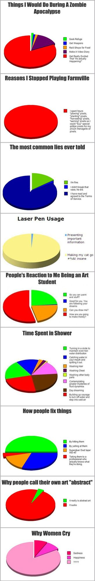 Informative Pie Charts- I like the art student one