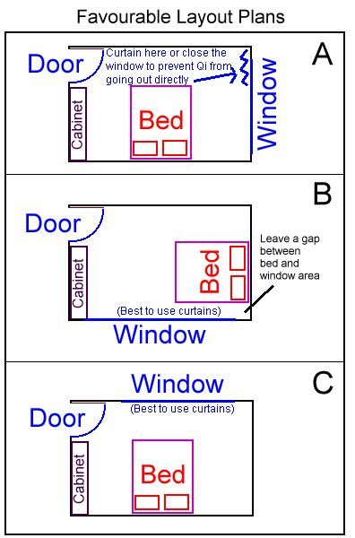bedroom feng shui map