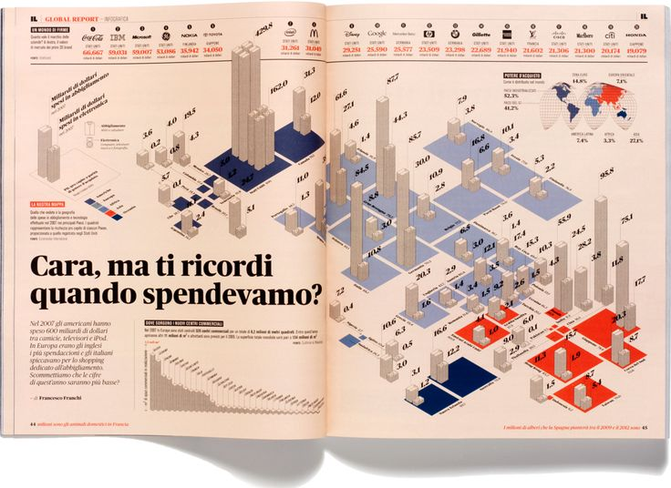 Analisi Grafica by Francesco Franchi.  Published every month on IL – Intelligence in lifestyle