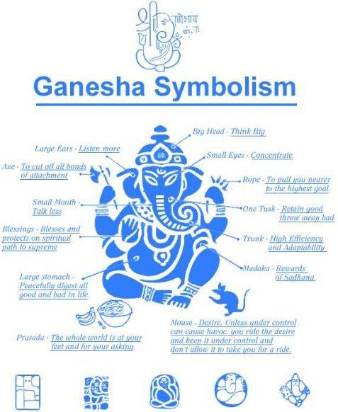 Ganesha Symbolism                                                                                                                                                                                 More