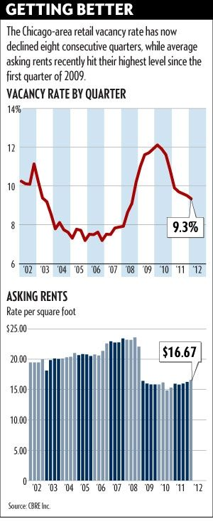 Chicago-area retail vacancy rate has declined and asking rents are rebounding.