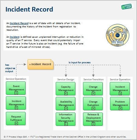 itil incident management policy template - itil incident record template an incident record is a