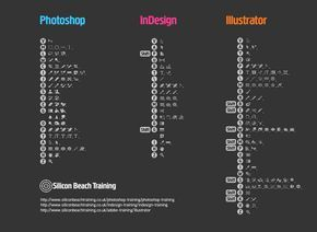 Adobe Keyboard Shortcuts - #photoshop #indesign #illustrator
