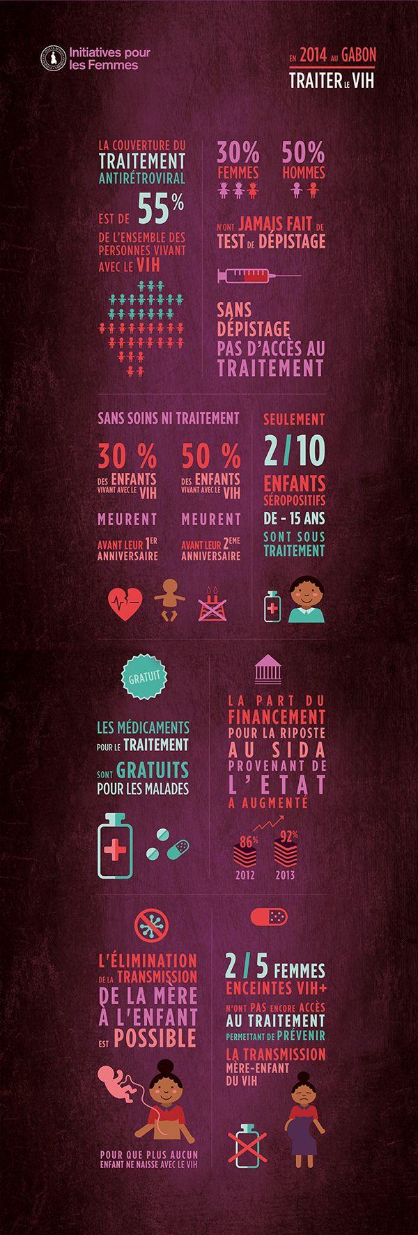 Infographie - Le VIH au Gabon -FSBO on Behance