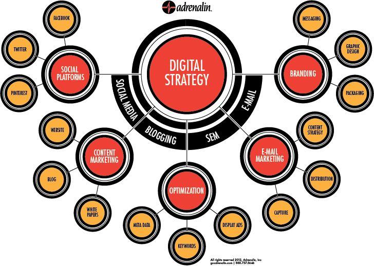 #DigitalStrategy