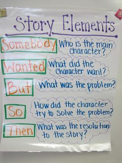 Story Elements:  (Somebody, Wanted, But, So, Then) Anchor Chart