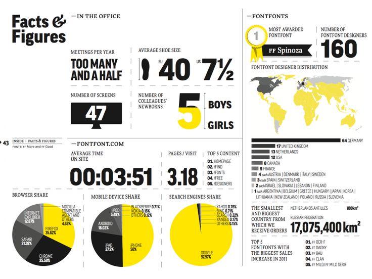 FontFont Jahresbericht