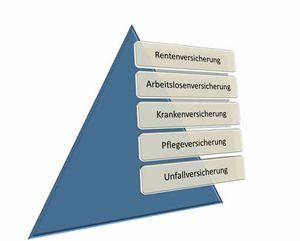 Die gesetzliche Sozialversicherungund deren fünf Säulen Die gesetzliche Sozialversicherung besteht aus fünf Säulen, die gesetzliche Krankenversicherung (GKV), die Pflegeversicherung (PV), die Rentenversicherung (RV), die Arbeitslosenversicherung (AV) und die gesetzliche Unfallversicherung (UV). Diese Versicherungen sind Pflichtversicherungen für Angestellte und Arbeiter sowie für einige freiberuflich agierenden Personenkreise. Die SV beruht auf vier grundsätzlichen Prinzipien, dem…