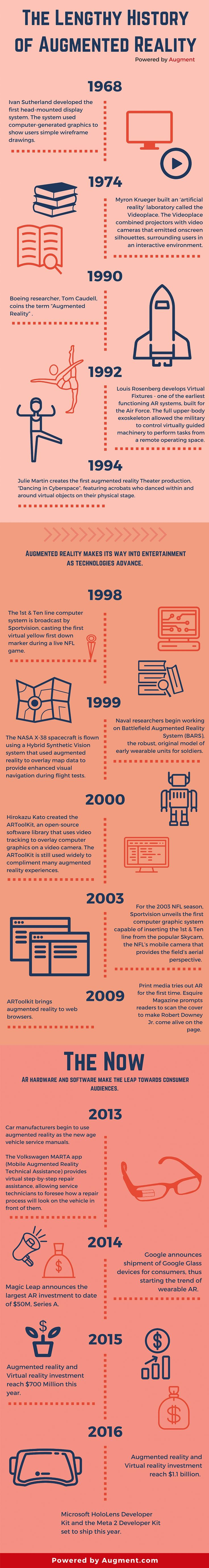 Infographic: The History of Augmented Reality - Augment News