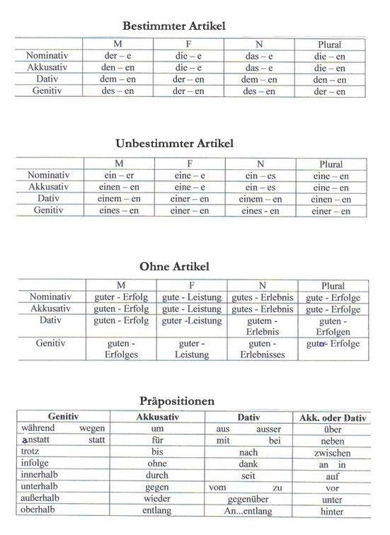Bestimmter Artikel, Unbestimmter Artikel, Ohne Artikel, Präpositionen - learn German,grammar