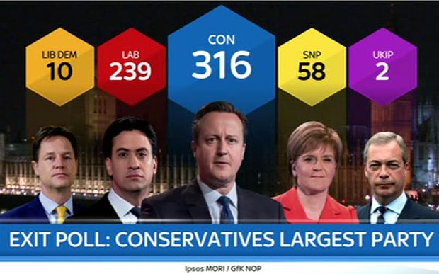 Election : Exit polls have the Conservatives as the Largest Party / 2015 UK Election result