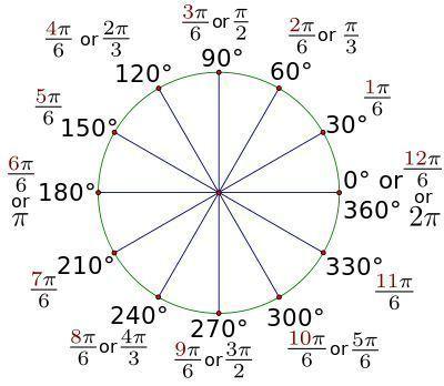30-degree reference angle radian measure through one rotation. #trigonometrytable #highschool #AmericanOnlineHIghSchool