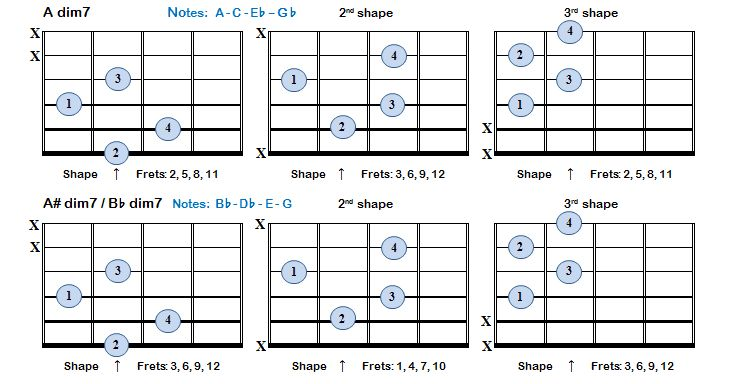 Diminished 7th chords consist of 3 minor 3rds above the root or tonic - a root, minor 3rd, diminished 5th and diminished 7th. Formula = 1-b3-b5-bb7 - Comprehensive chord charts - 3 positions each