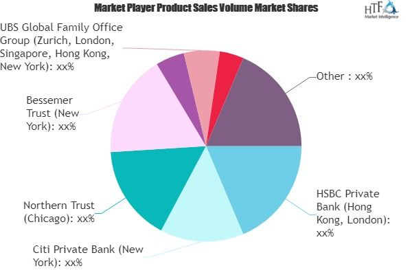 Family Office Market To See Major Growth By 2026 Hsbc Private Bank