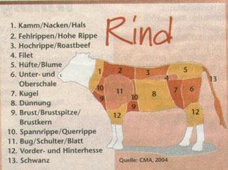 Auf Deutsch: Rindfleischstücke