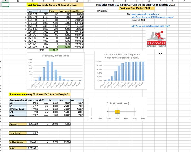 Excel examples for your work, sports and more.: Statistics result 10-km run Carrera de las Empresas Madrid 2014