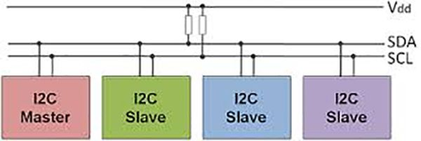 Overview of Inter Integrated Circuit (I2C) #master #Slave