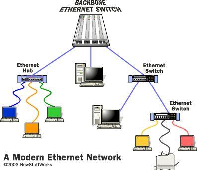 How Ethernet Works