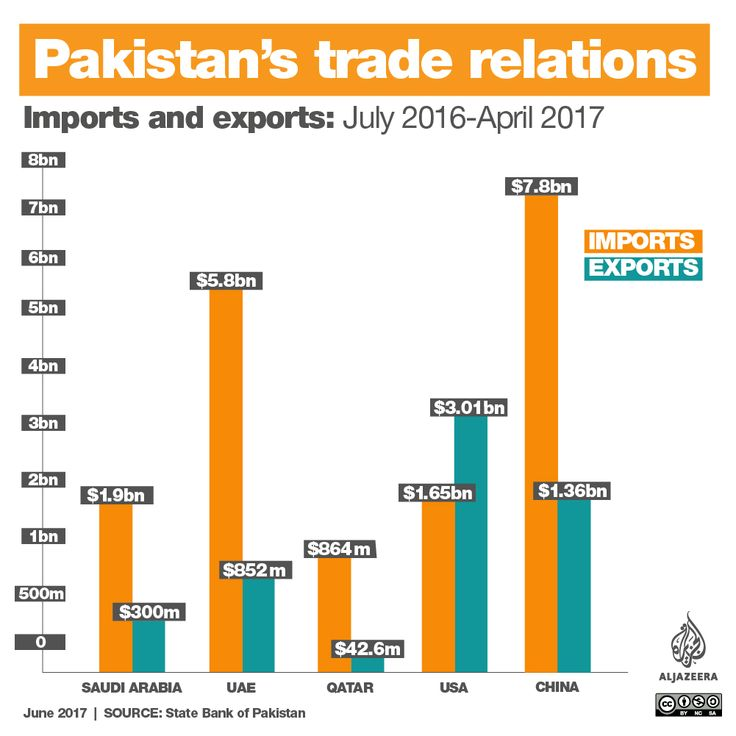 Pakistan imports and exports