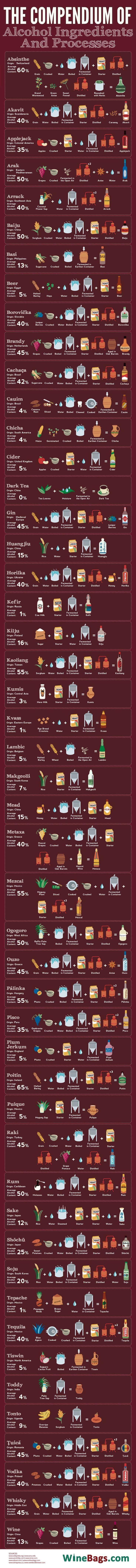 Comment et avec quoi faire de l'alcool