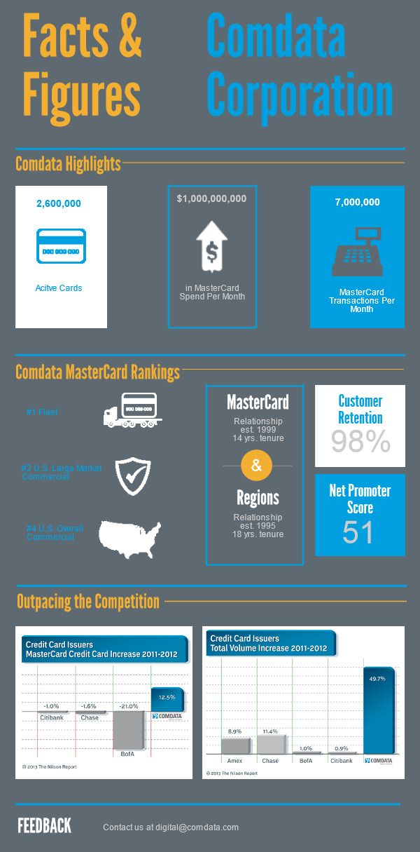 Infographic Showing Comdata MasterCard Rankings, Comdata Numbers, Ranking Comdata Against Competitors
