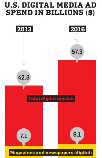 By 2017, more than half of digital revenue is expected to be spent on mobile devices. But publishers haven't been able to monetize that audience growth well because of limitations of the small screen size and comparatively low ad rates.