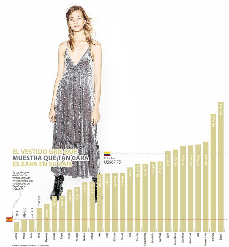 La ropa de Zara es más costosa en Colombia