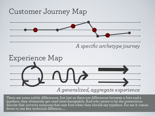 Midwest Ux 12 Mapping The Experience Customer Journey Mapping