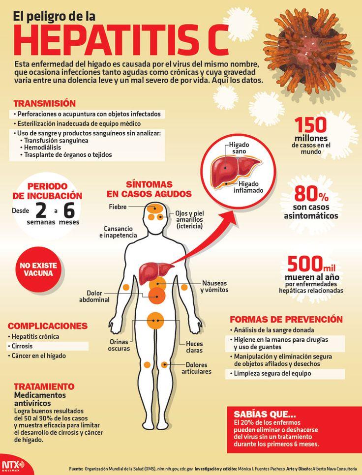 ¿Sabes qué es la hepatitis c, cuáles son sus síntomas y cuál es su forma de…