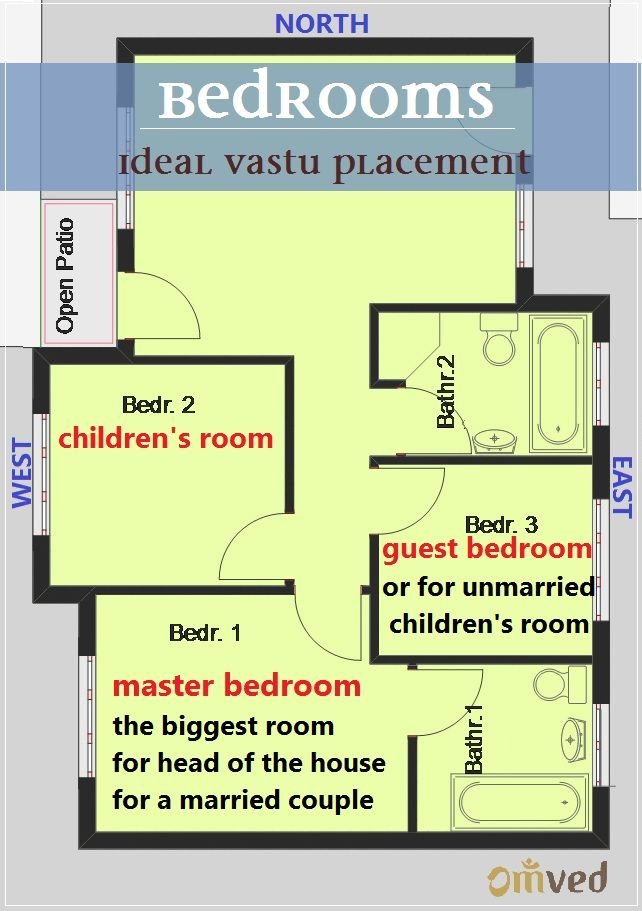 BEDROOM VASTU SHASTRA - the master bedroom should ideally be in the South-West corner, should be the biggest room and occupied by the head of the family and a married couple. The West is good for children while East for guest or unmarried children. Avoid bedrooms in S.E (fire/heat zone) and N.E. (sacred zone)