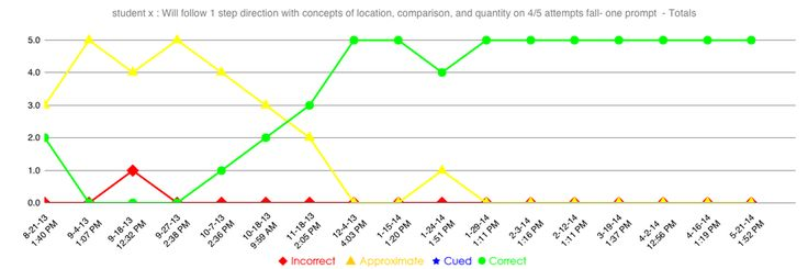 98 best assessment diagnostics images on pinterest speech we have also defined what each color represents for example green represents no model fandeluxe Choice Image