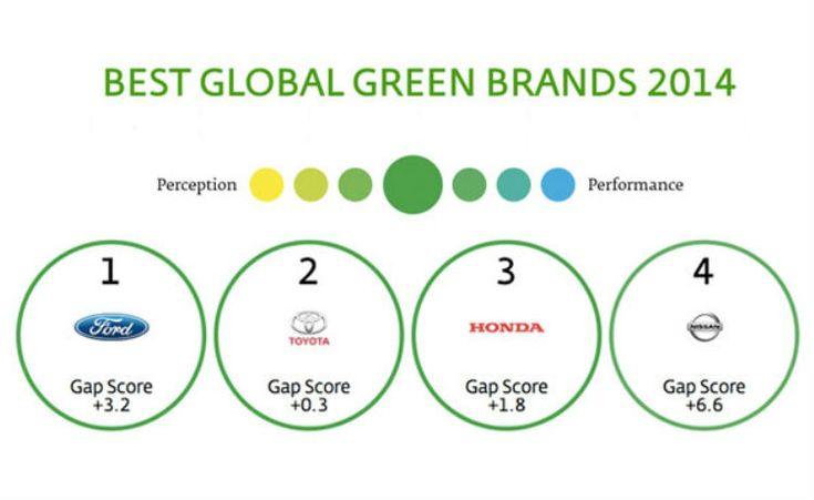 """Lista com marcas globais mais """"verdes"""" tem Ford no topo"""