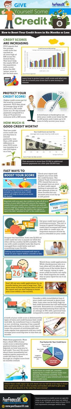 My favorite ways to fix your credit score fast plus the full list of 21 steps I used to add 140 points to my FICO score. Get the credit you deserve by increasing your credit score and at rates you can afford.