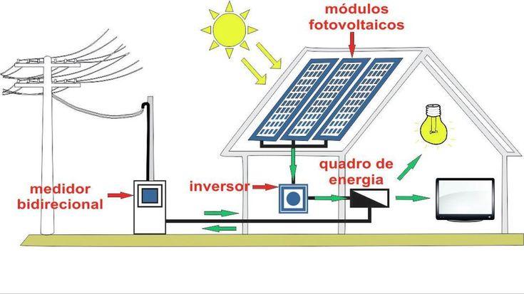 Energia solar  O que é a energia solar? Como o próprio nome já explica é uma energia que tem como fonte o sol podendo ser transformada em energia térmica ou elétrica e posteriormente é utilizada para outras finalidades diminuindo assim a utilização de outras energias prejudiciais para o meio ambiente. As formas de aproveitamento que mais usamos são a energia elétrica e aquecimento solar de água. São usados dois tipos de sistemas para a produção energia elétrica o heliotérmico (irradiação é…