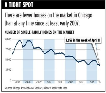 Supply of Chicago homes for sale at lowest point in more than eight years, according to Realtors data - Residential News - Crain's Chicago Business