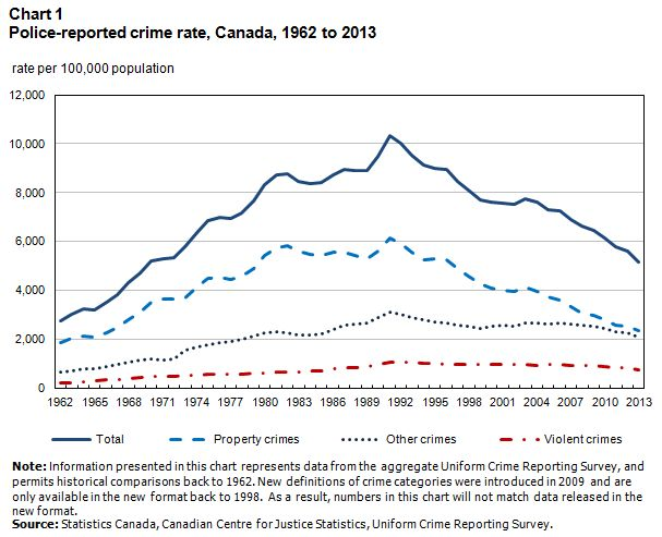 Chart 1: Police-reported crime rate, Canada, 1962 to 2013