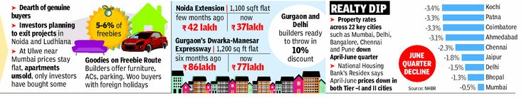 Real estate prices have seen correction due to liquidity squeeze, few buyers,investors faith down in property market
