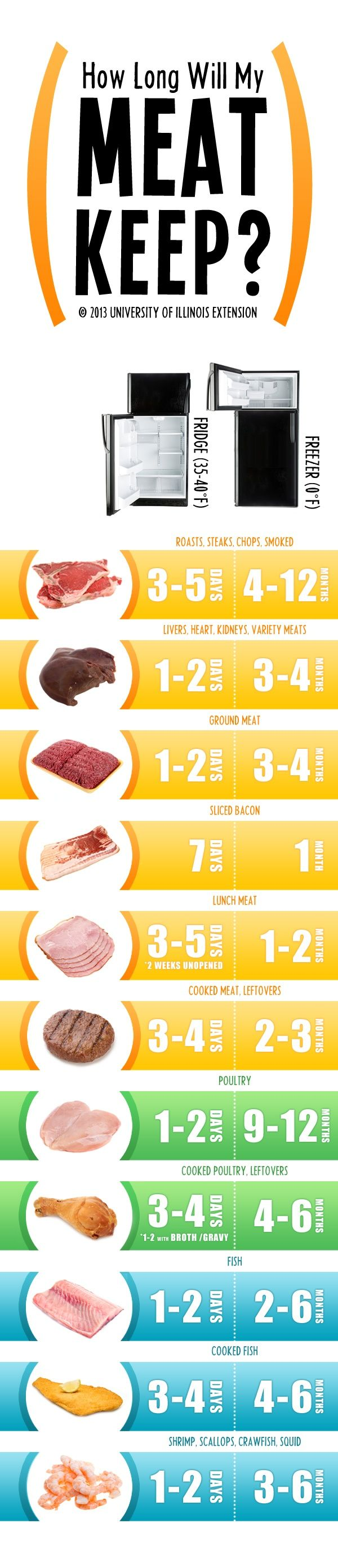 A handy visual for how long meat will keep in the fridge and freezer.  Good reference!