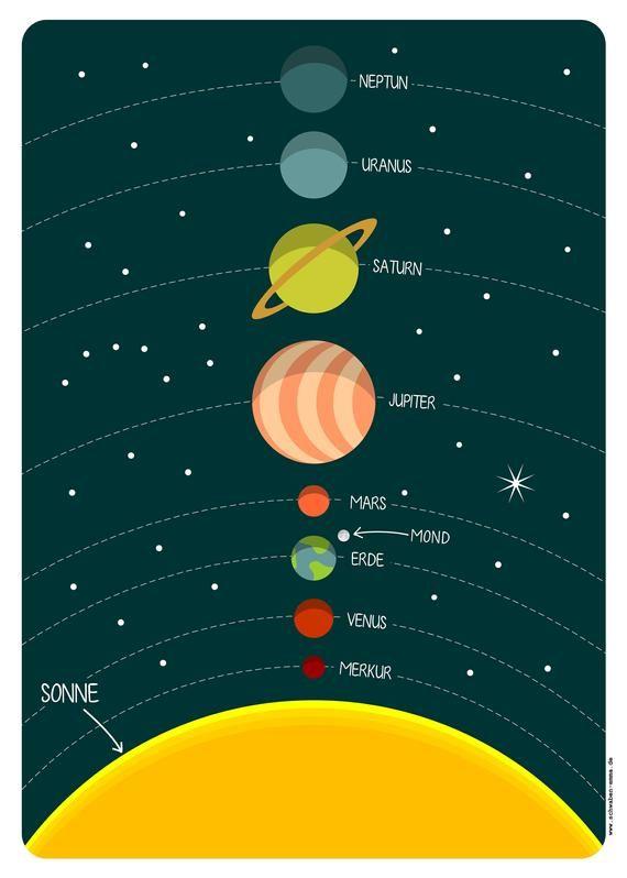 Wie Entstand Unser Sonnensystem