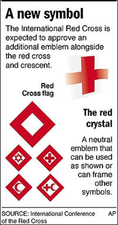 The 30 Best International Red Cross Red Crystal Red Lion And Sun