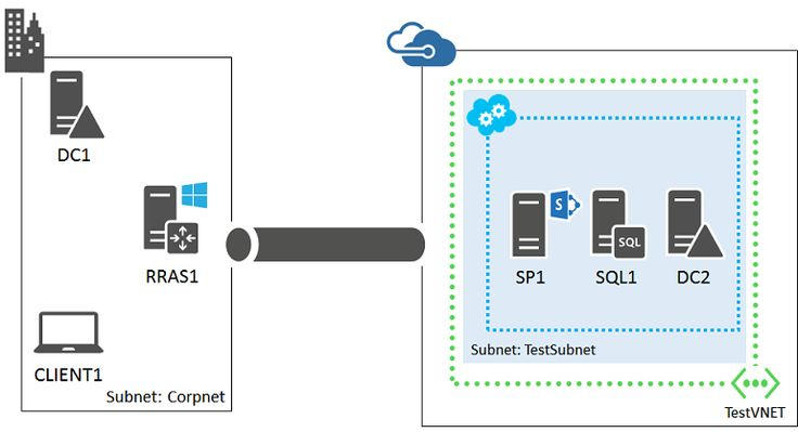Set up a SharePoint intranet farm in a hybrid cloud for testing