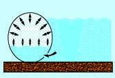 Die flexiblen #Pool-Wände sind zu rund einem Drittel (runde/ovale Becken) oder ganz (rechteckige Becken) mit #Pool-Wasser gefüllt. Dadurch wirken Sie wie ein Wärmetauscher: Das #Pool-Wasser erwärmt sich sehr schnell und wird außerdem bis zu 2,5 Grad Celsius wärmer als in anderen Aufstellbecken.